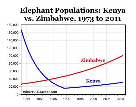 zimbabwe ele graph