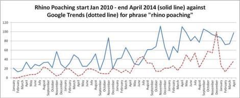 Rhino poaching and google interest graph