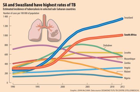 TB rates in SA