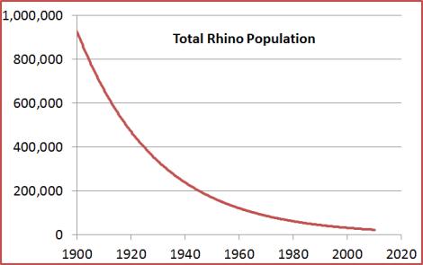 rhino pop graph 1900